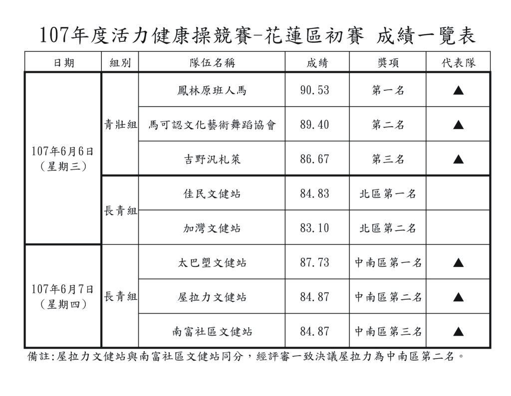107年度活力健康操競賽(花蓮區初賽)成績一覽表